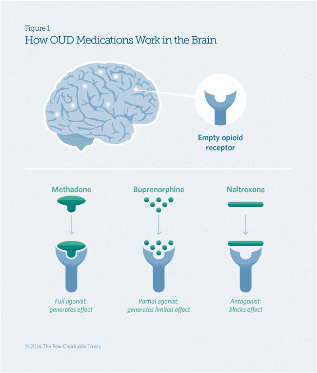an infographic about medication assisted treatment